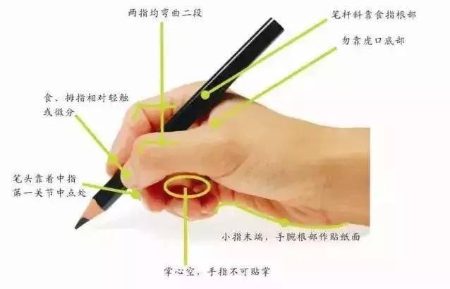 8种常见的错误握笔姿势,爸爸妈妈快检查下,你家孩子中招没?