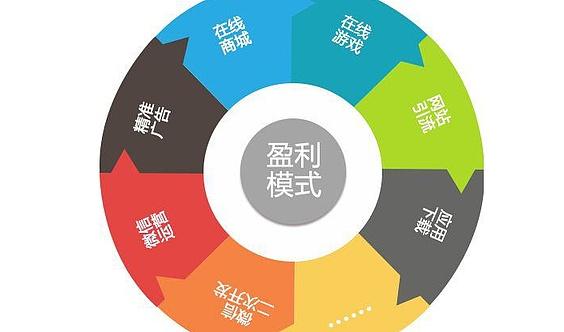 产品盈利模式阅读材料(二)
