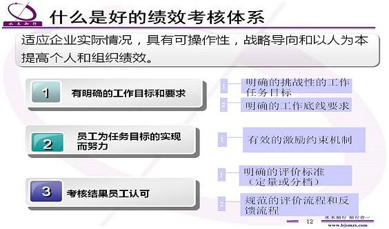 赵国军-绩效考核实战训练营2019年第7期