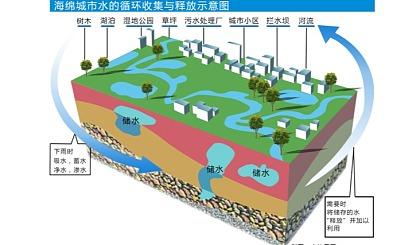 互动吧-2019中国●雄安海绵城市与地下综合管廊建设技术览会