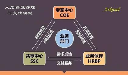 互动吧-【问道HR】2020年人力资源管理沙龙——三支柱模型(COE专家中心、HRBP人力资源业务伙伴、SSC共享服务中心)